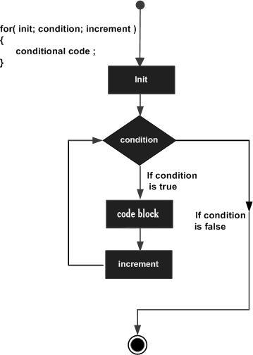 for_flow_diagram
