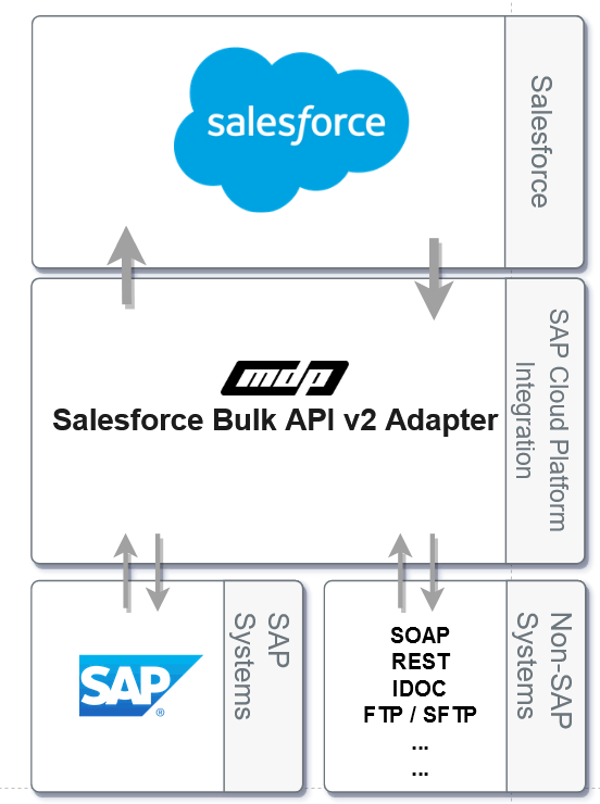 MDP Group -SalesForce Bulk API V2 Adapter For SAP Cloud Platform Integration